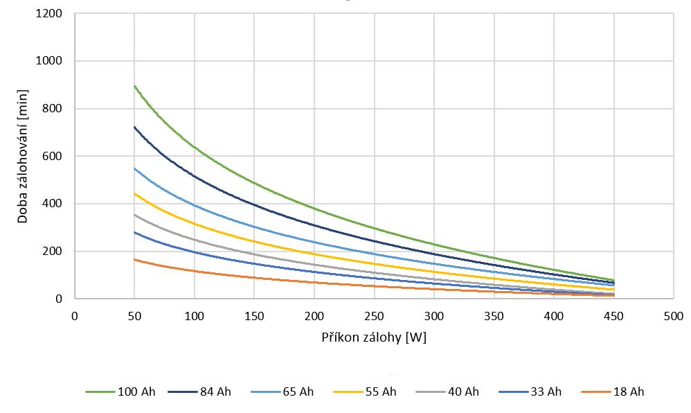 doba zalohovani kotle atmos zaloznim zdrojem elektricke energie graf