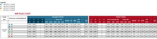 kombinacni tabulka vnitrnich a venkovni jednotky klimatizace drazice DZD AIR plus DUO multisplit
